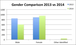 gender_comparison